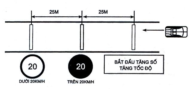 Bài 9: Thay Đổi Số Trên Đường Bằng